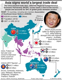 BUSINESS: Asia's RCEP trade deal infographic
