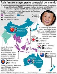NEGOCIOS: Pacto comercial RCEP de Asia infographic
