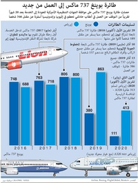 عمال: طائرة بوينغ 737 ماكس تستعد للتحليق من جديد (1) infographic