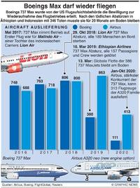 WIRTSCHAFT: Boeing 737 Max darf wieder fliegen infographic