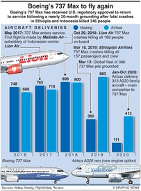 BUSINESS: Boeing 737 Max to fly again (1) infographic