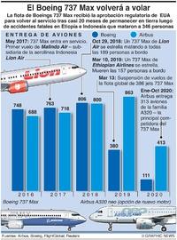 NEGOCIOS: El Boeing 737 Max volverá a volar (1) infographic