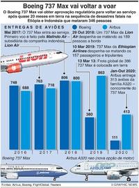 NEGÓCIOS: Boeing 737 Max vai voltar a voar (1) infographic