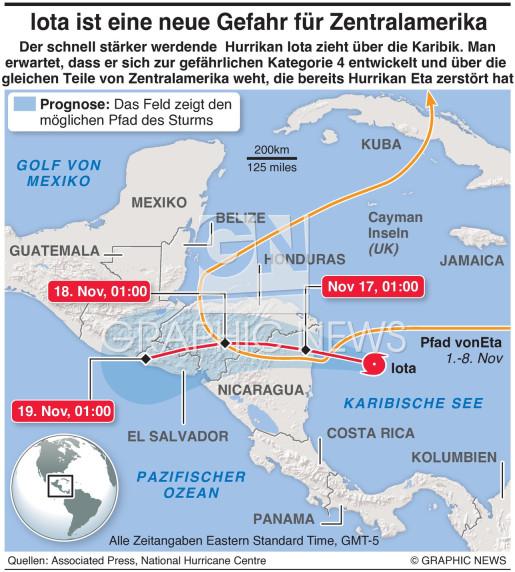 Hurrikan Iota infographic