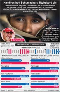 F1: Hamilton gewinnt 7. Weltrekord Titel infographic
