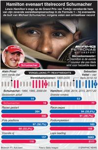 F1: Hamilton evenaart winst van zevende titel infographic