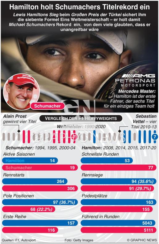 Hamilton gewinnt 7. Weltrekord Titel infographic