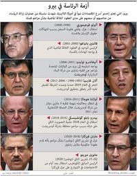 سياسة:أزمة الرئاسة في بيرو infographic