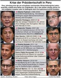 PERU: Krise der Präsidenten infographic