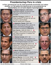 PERU: Presidentschap in crisis infographic
