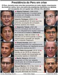 PERU: Presidência em crise infographic