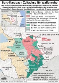 KONFLIKT: Berg-Karabach Frieden Zeiplan infographic