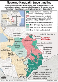CONFLICT: Nagorno-Karabakh truce timeline infographic