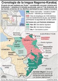 CONFLICTO: Cronología de la tregua Nagorno-Karabaj infographic