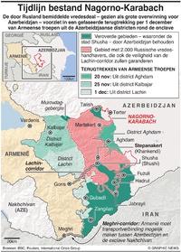 CONFLICT: Tijdlijn bestand Nagorno-Karabach infographic