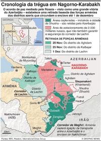 CONFLITO: Cronologia da trégua em Nagorno-Karabakh infographic