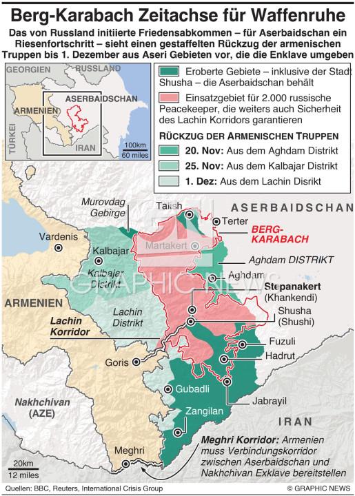 Berg-Karabach Frieden Zeiplan infographic