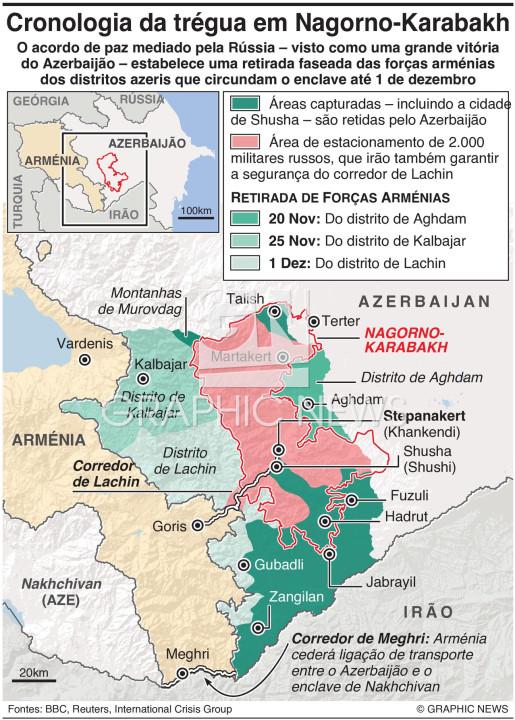 Cronologia da trégua em Nagorno-Karabakh infographic