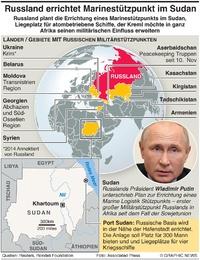 MILITÄR: Russischer Marinestützpunkt im Sudan infographic