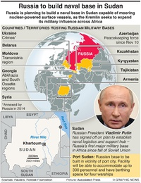 MILITARY: Russian naval base in Sudan infographic