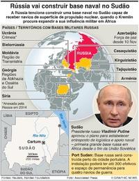 DEFESA: Base naval russa no Sudão infographic