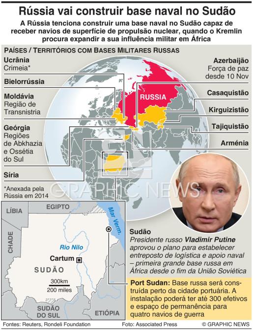 Base naval russa no Sudão infographic