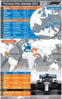 F1: World Championship calendar 2021 infographic