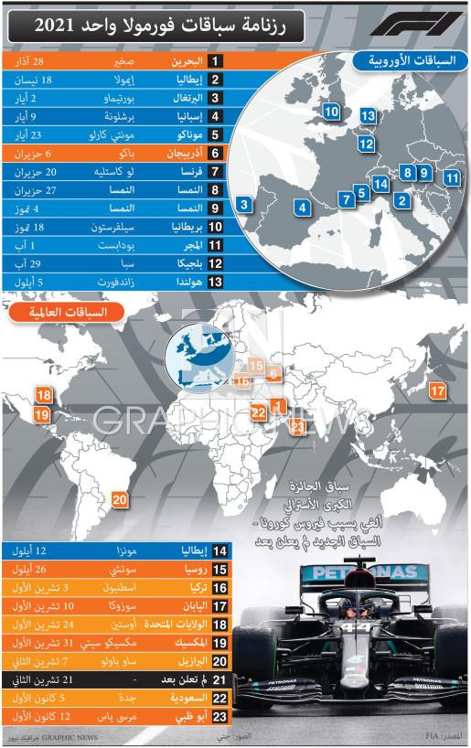 رزنامة سباقات فورمولا واحد 2021  (5) infographic