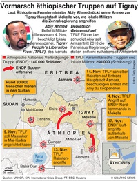 KONFLIKT: Äthiopiens Tigray Krieg wird stärker infographic