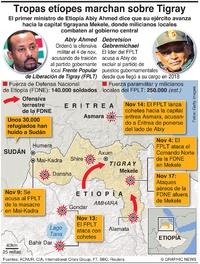 CONFLICTO: Se intensifica la guerra de Tigray en Etiopía infographic
