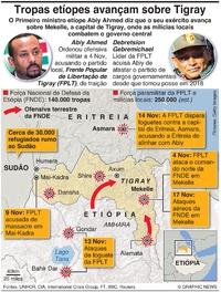 CONFLITO: I)ntensifica-se a guerra Tigray-Etiópia infographic
