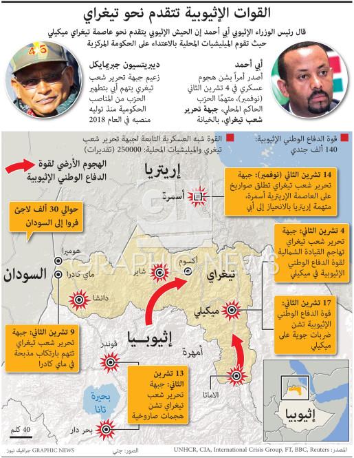 القوات الإثيوبية تتقدم نحو تيغراي infographic
