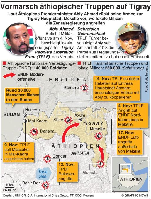 Äthiopiens Tigray Krieg wird stärker infographic