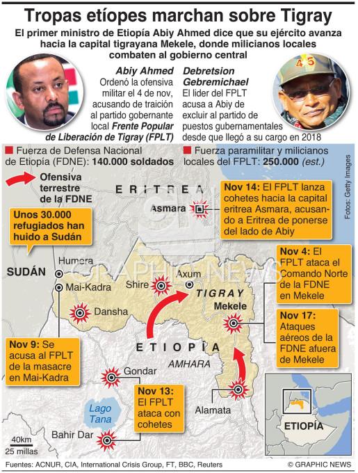 Se intensifica la guerra de Tigray en Etiopía infographic