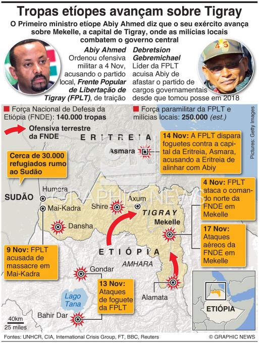 I)ntensifica-se a guerra Tigray-Etiópia infographic