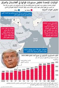 عسكري: الولايات المتحدة تخفض مستويات قواتها في أفغانستان والعراق infographic