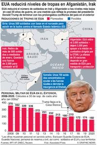 EJÉRCITO: Reducciones de tropas de EUA en el exterior infographic
