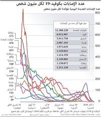 صحة: عدد الإصابات بكوفيد 19 لكل مليون شخص infographic