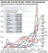 SALUD: Casos de Covid-19 por cada millón de personas  infographic
