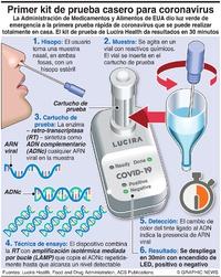 SALUD: Prueba casera de coronavirus  infographic