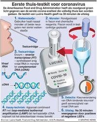 GEZONDHEID: Thuistest voor coronavirus infographic