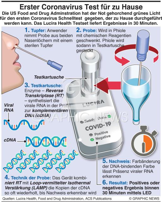 Coronavirus Test für Hausgebrauch infographic