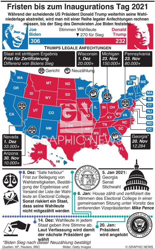 Fristen bis zum Inaugurationstag  2021 infographic