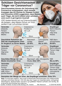GESUNDHEIT: Vorteile einer Gesichtsmaske infographic