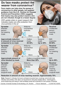 HEALTH: Benefits of wearing a face mask infographic