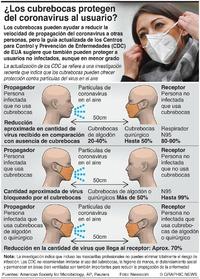 SALUD: Beneficios de usar cubrebocas infographic