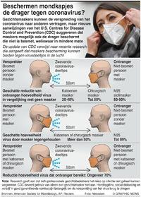 GEZONDHEID: Voordelen van het dragen van een gezichtsmasker infographic