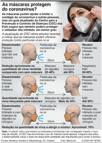 SAÚDE: Benefícios de usar máscara infographic
