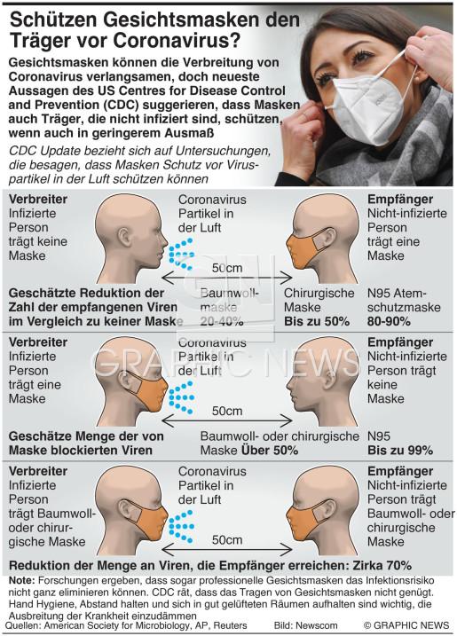 Vorteile einer Gesichtsmaske infographic