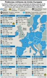 DEFESA: Principais potências militares da UE infographic
